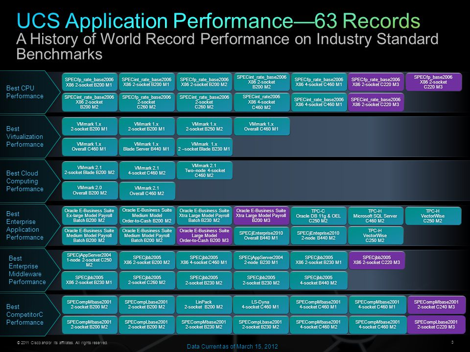 UCS Application Performance—63 Records A History of World Record Performance on Industry Standard Benchmarks