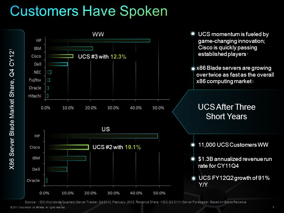 Customers Have Spoken UCS After Three Short Years WW