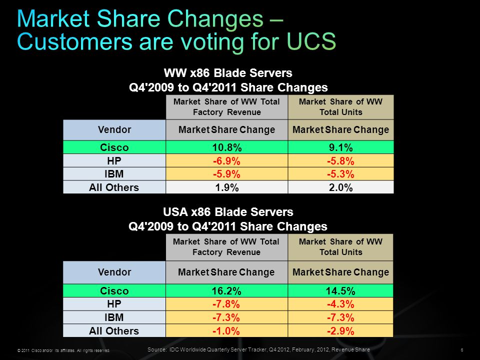 Market Share Changes – Customers are voting for UCS