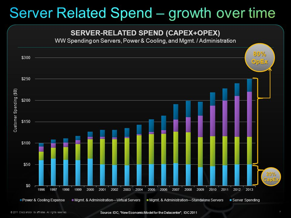 Server Related Spend – growth over time