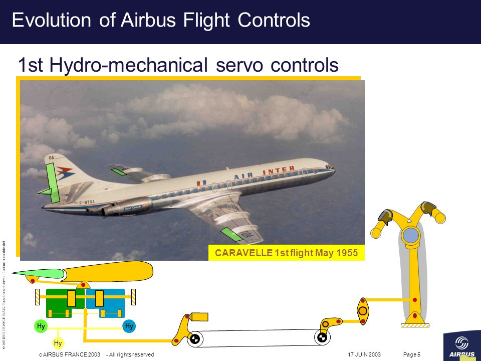 flight control systems essay 28th international congress of the aeronautical sciences 1 abstract in the frame of sagem research & technology (r&t) programs related to new flight control systems (fcs) for commercial aircrafts , an.