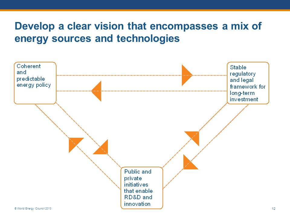 Develop a clear vision that encompasses a mix of energy sources and technologies