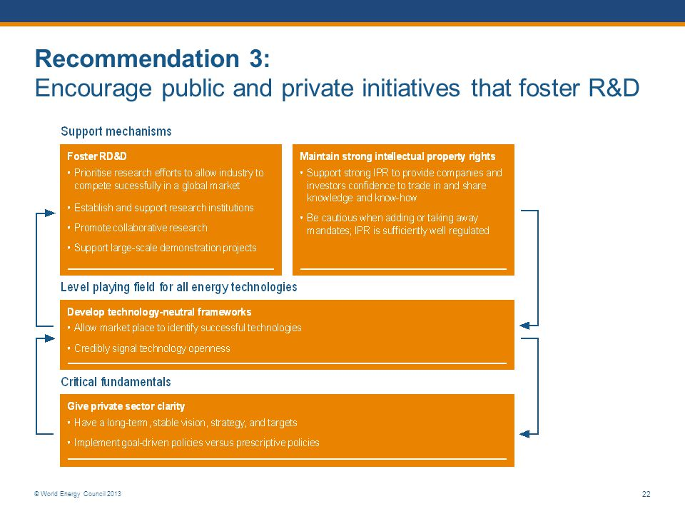Recommendation 3: Encourage public and private initiatives that foster R&D
