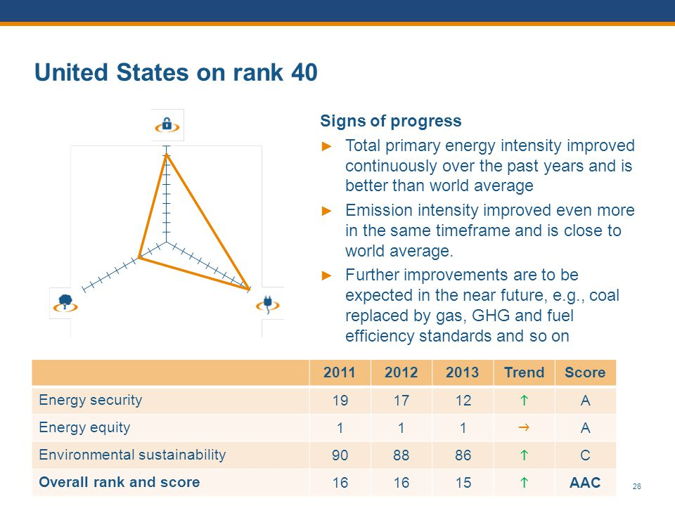 United States on rank 40 Signs of progress