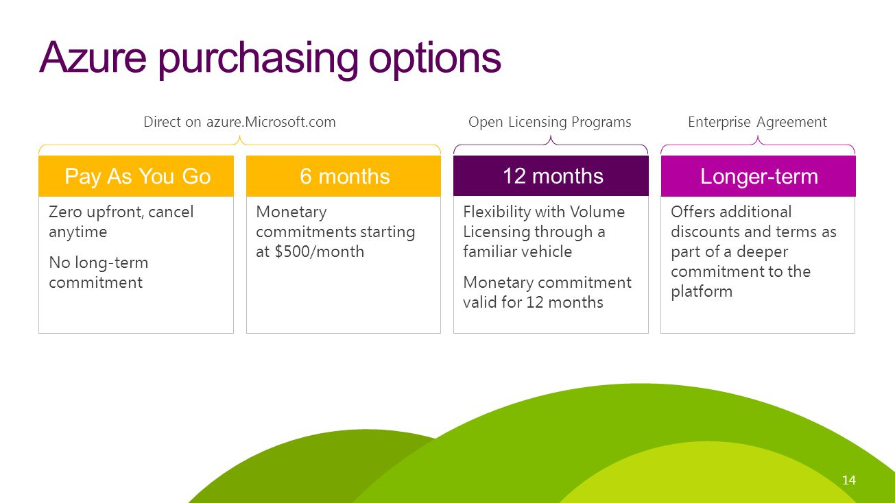 Azure purchasing options