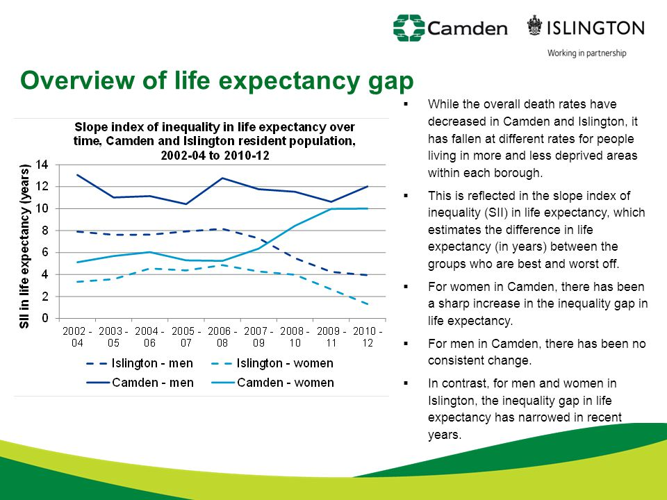Overview of life expectancy gap