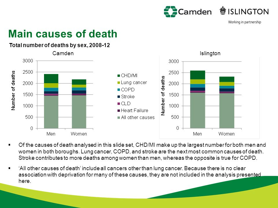 Main causes of death Total number of deaths by sex, 2008-12 Islington