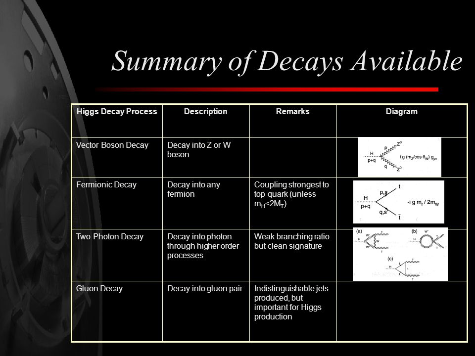 Summary of Decays Available