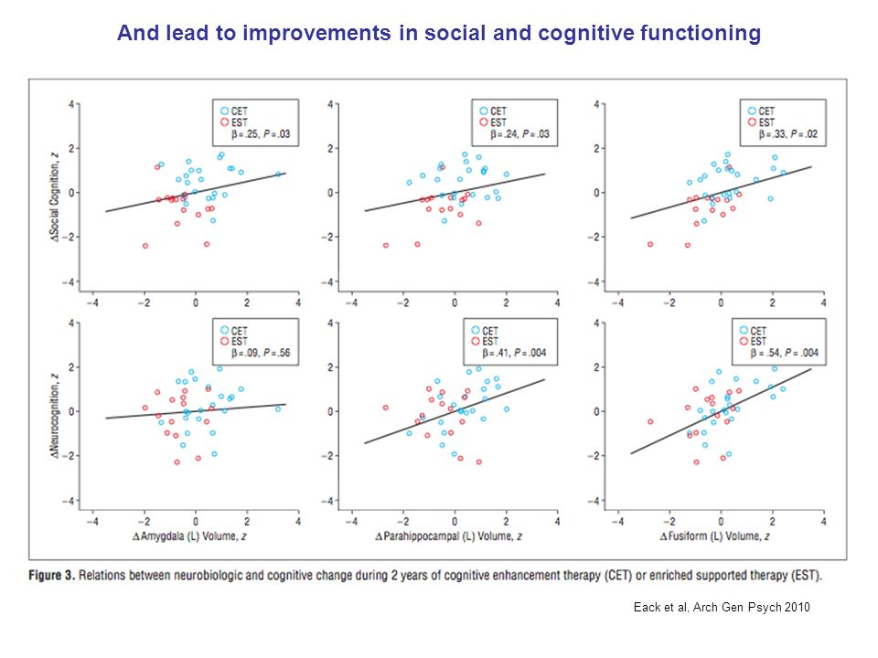 And lead to improvements in social and cognitive functioning