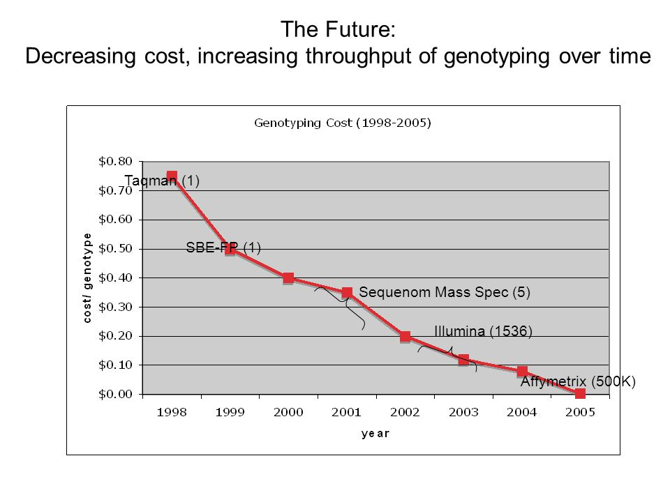 The Future: Decreasing cost, increasing throughput of genotyping over time