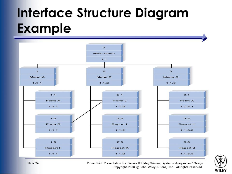 Interface Structure Diagram Example