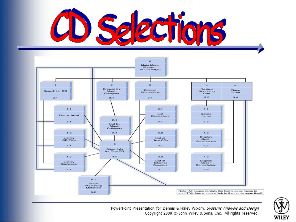 CD Selections PowerPoint Presentation for Dennis & Haley Wixom, Systems Analysis and Design.