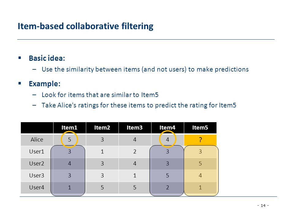 Item-based collaborative filtering