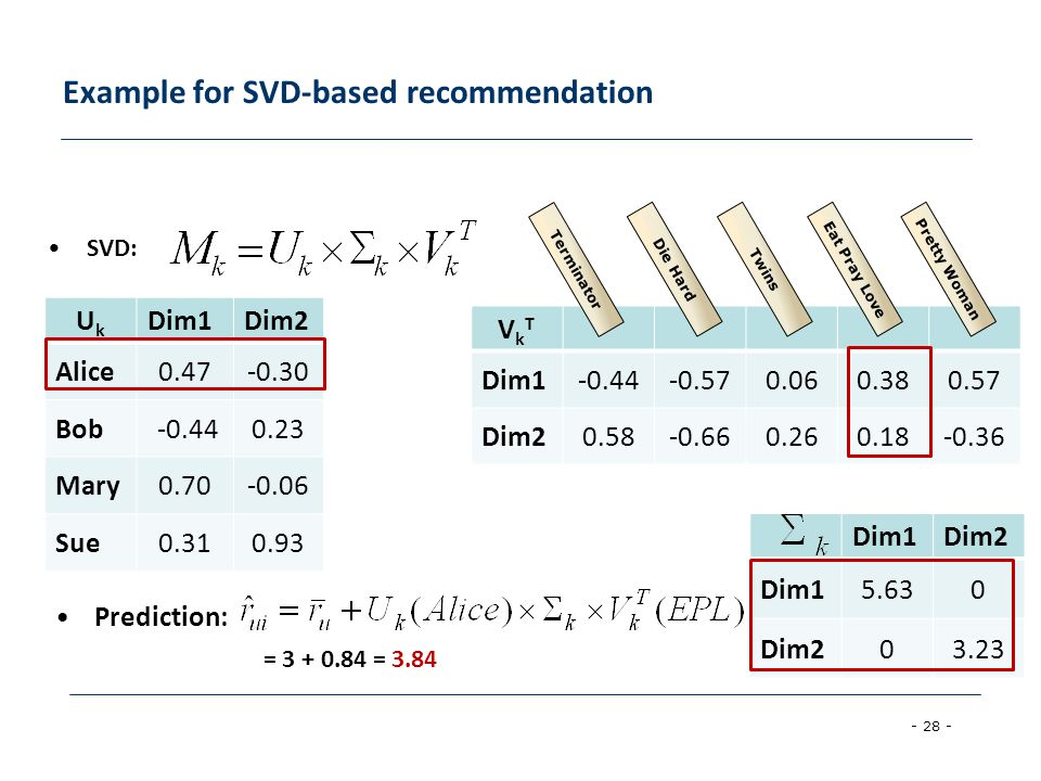 Example for SVD-based recommendation
