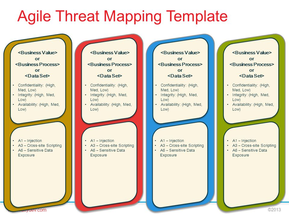 Agile Threat Mapping Template