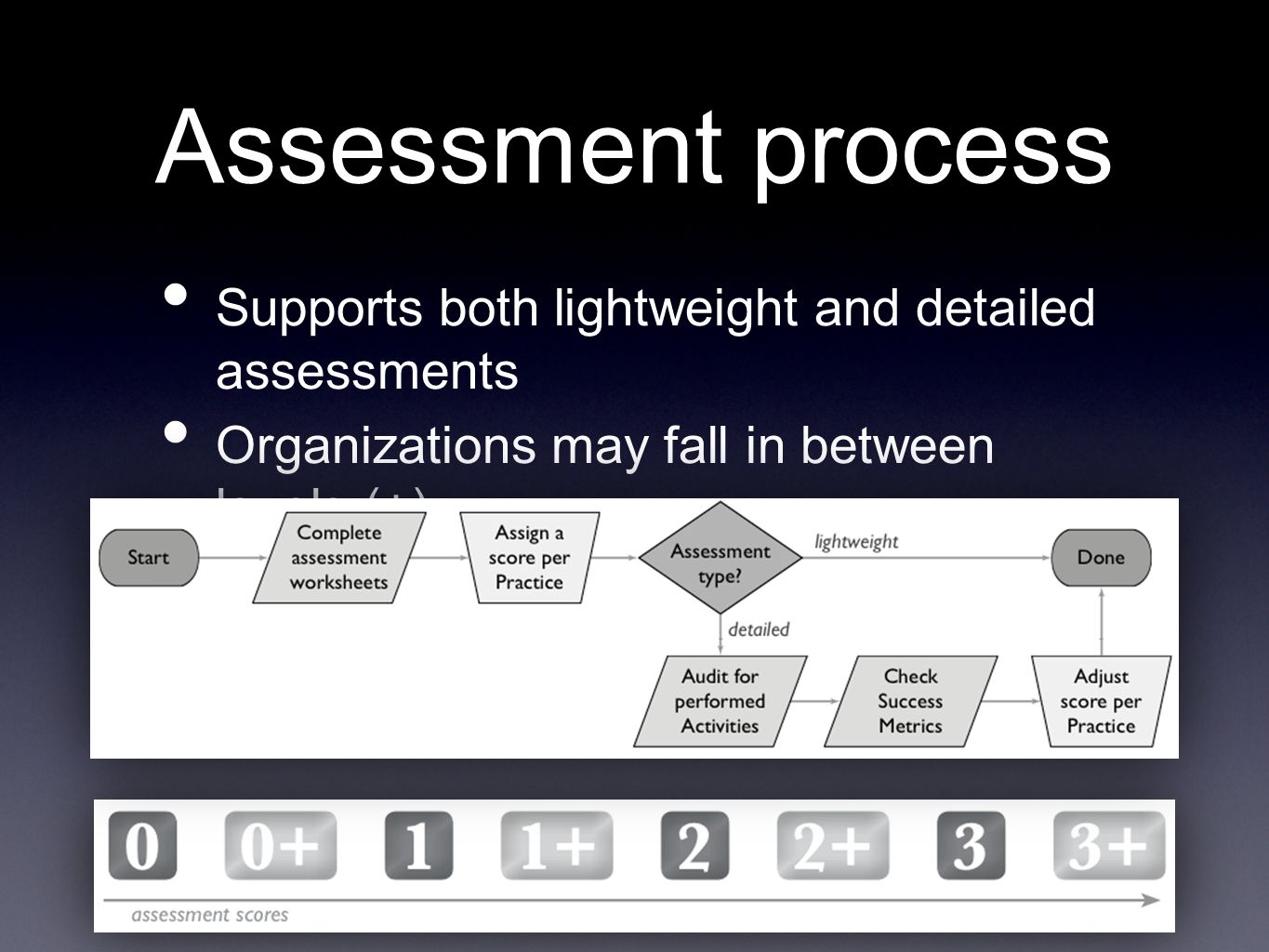 Assessment process Supports both lightweight and detailed assessments