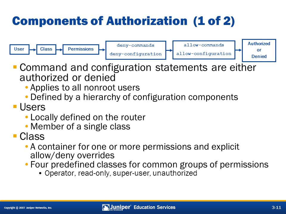 Components of Authorization (1 of 2)