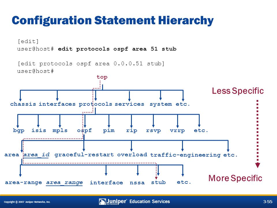 Configuration Statement Hierarchy