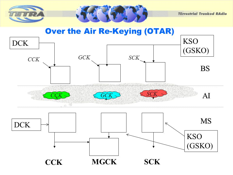 Over the Air Re-Keying (OTAR)