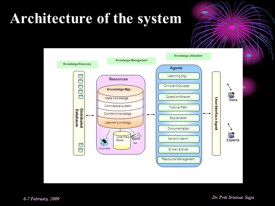 Architecture of the system