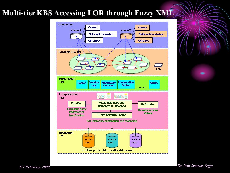 Multi-tier KBS Accessing LOR through Fuzzy XML