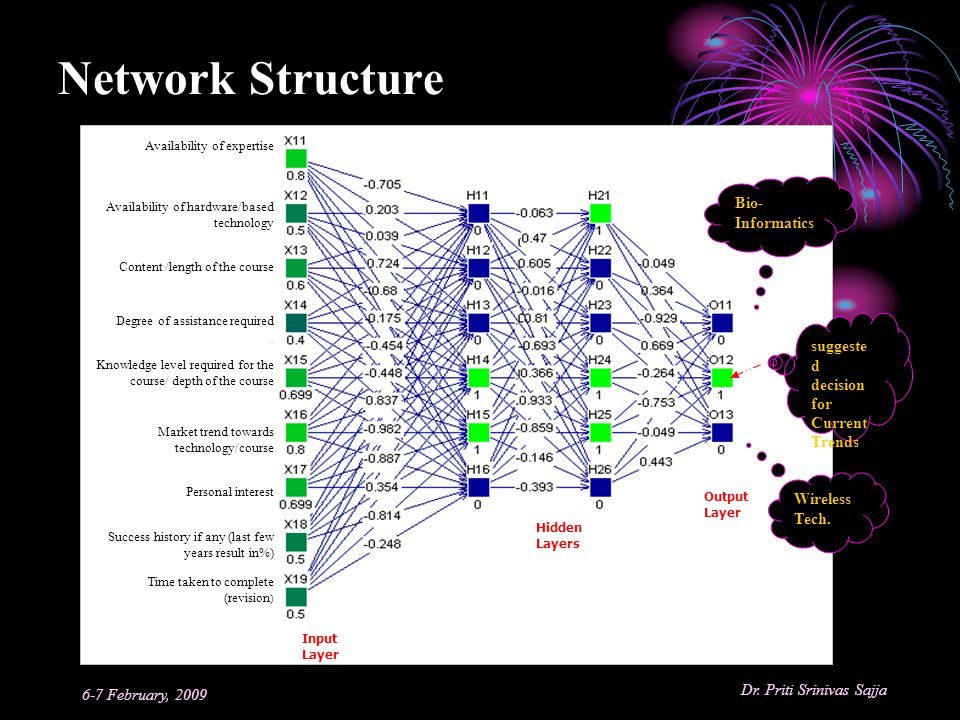 Network Structure Bio-Informatics