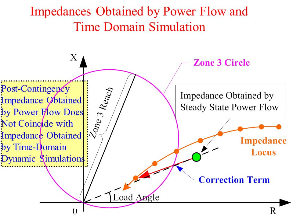 Impedances Obtained by Power Flow and Time Domain Simulation