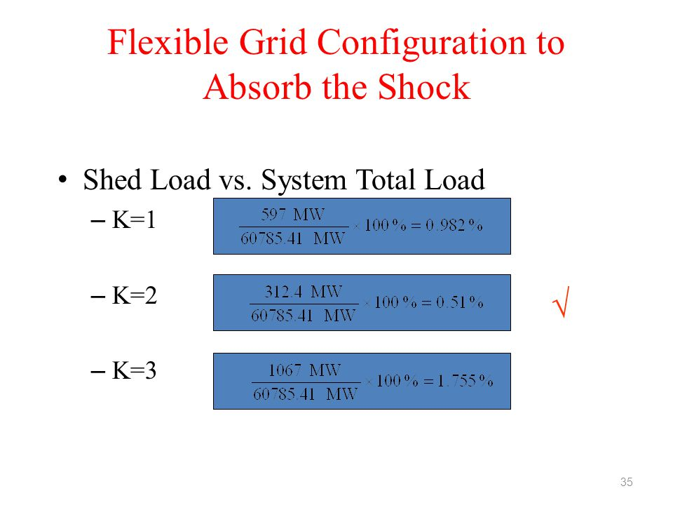 Flexible Grid Configuration to Absorb the Shock