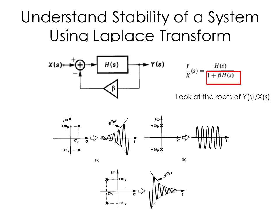 Understand Stability of a System Using Laplace Transform
