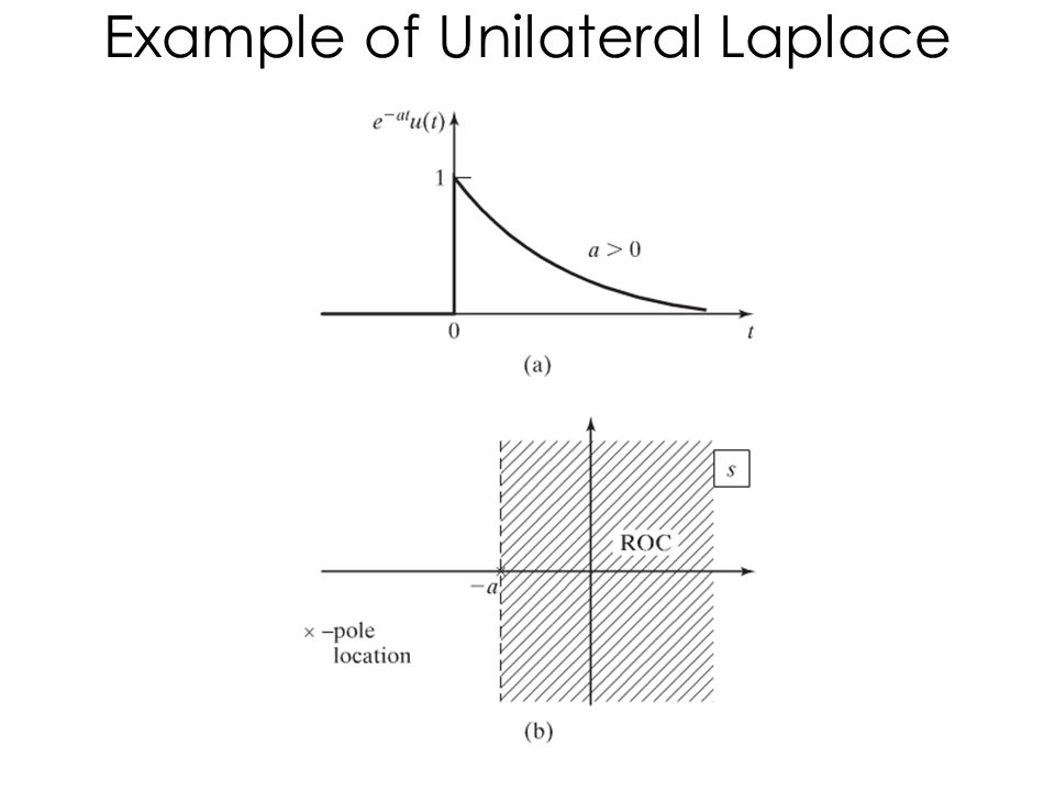 Example of Unilateral Laplace