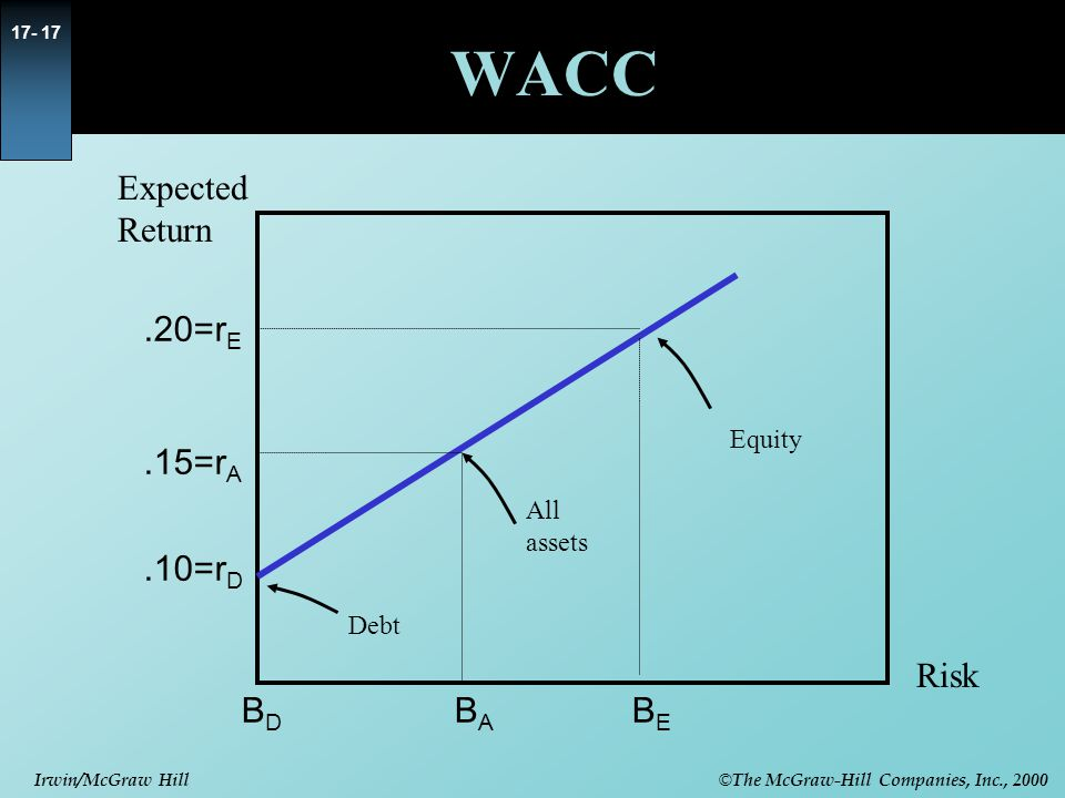 WACC Expected Return .20=rE .15=rA .10=rD Risk BD BA BE Equity