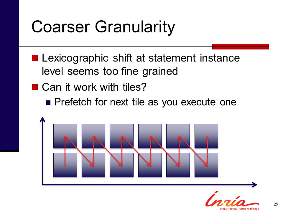 Coarser Granularity Lexicographic shift at statement instance level seems too fine grained. Can it work with tiles