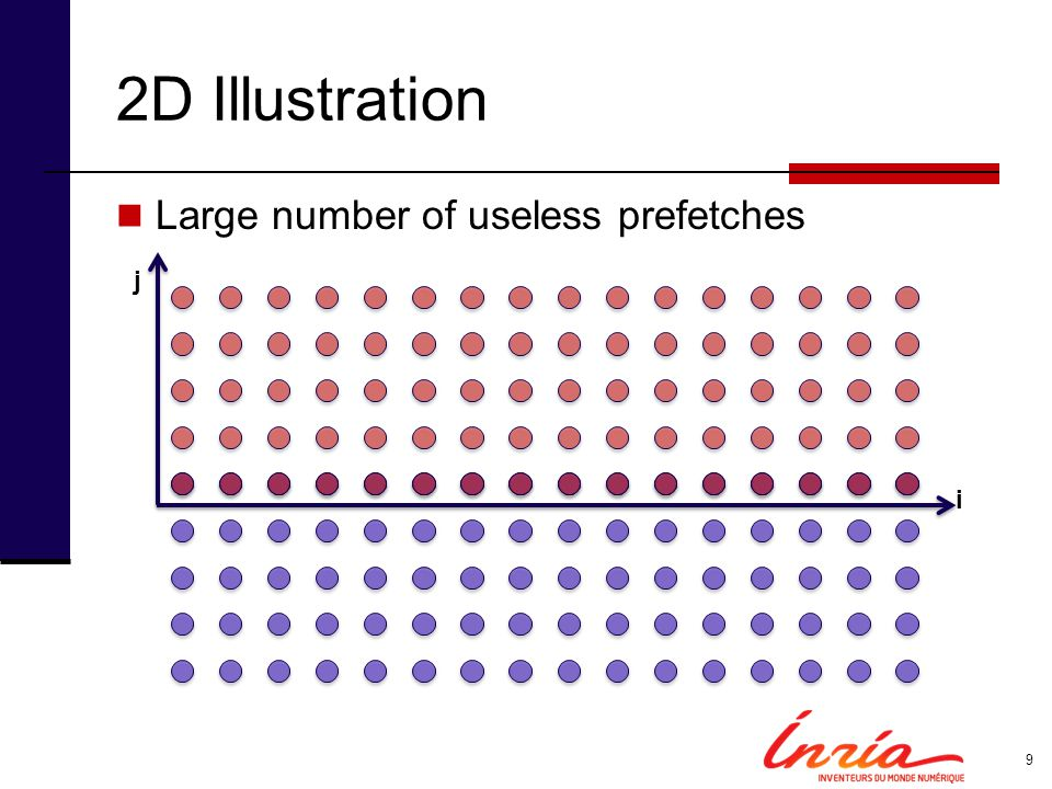 2D Illustration Large number of useless prefetches i j