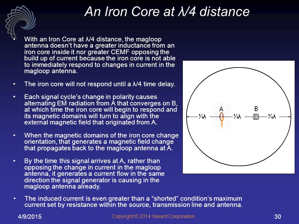 An Iron Core at λ/4 distance
