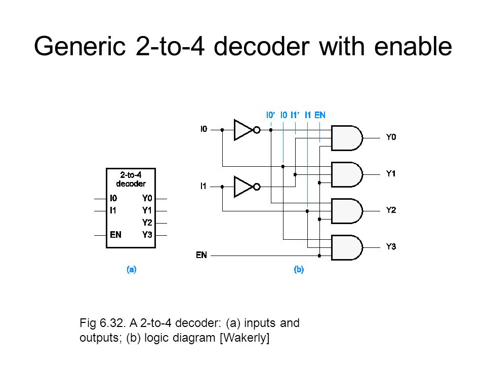 generic 2-to-4 decoder with enable