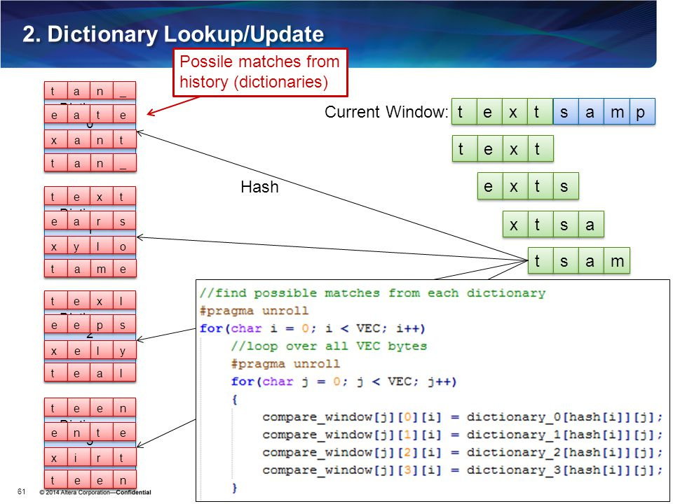 2. Dictionary Lookup/Update
