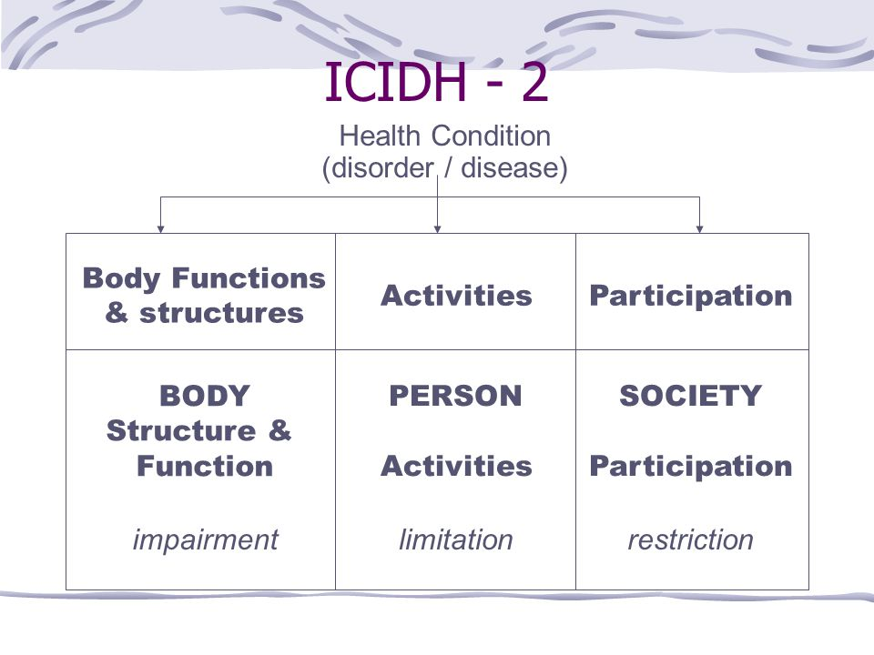 ICIDH - 2 Health Condition (disorder / disease) Body Functions