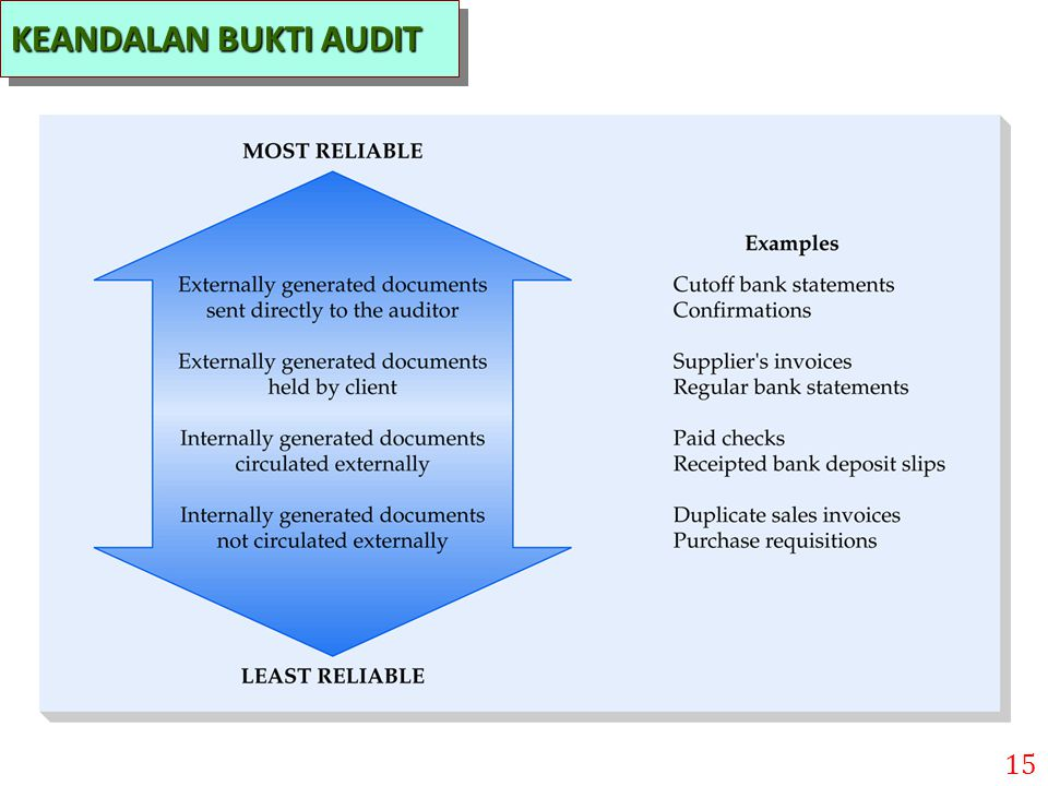 KEANDALAN BUKTI AUDIT