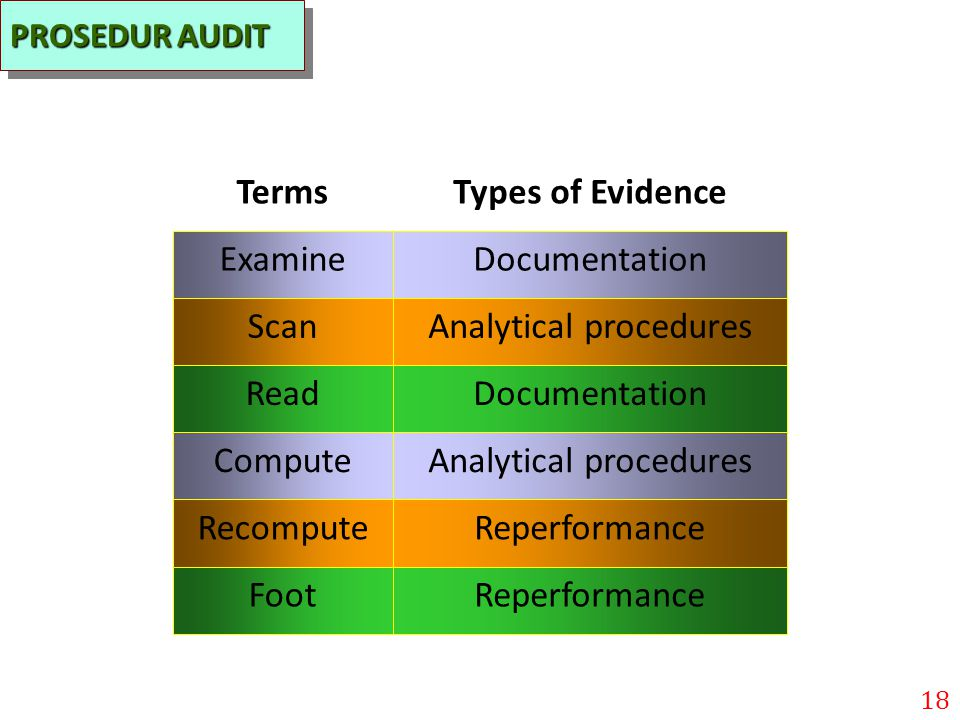 Terms Types of Evidence