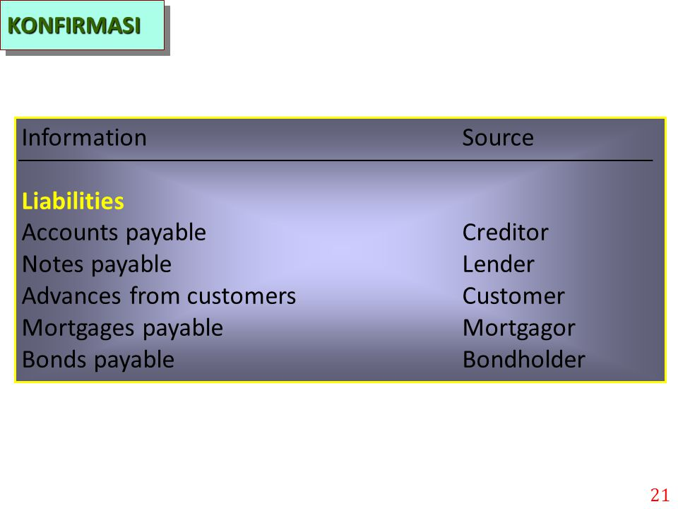Accounts payable Creditor Notes payable Lender