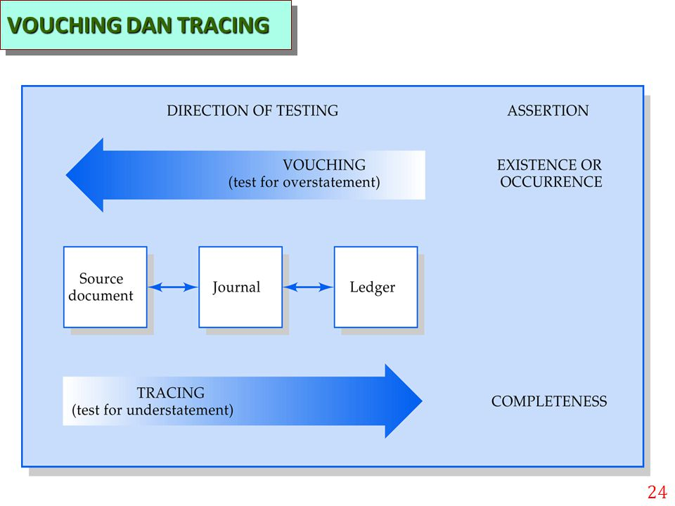 VOUCHING DAN TRACING