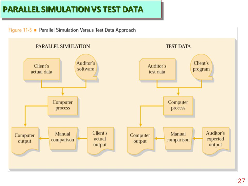 PARALLEL SIMULATION VS TEST DATA