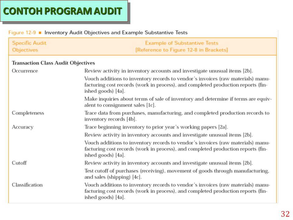 CONTOH PROGRAM AUDIT