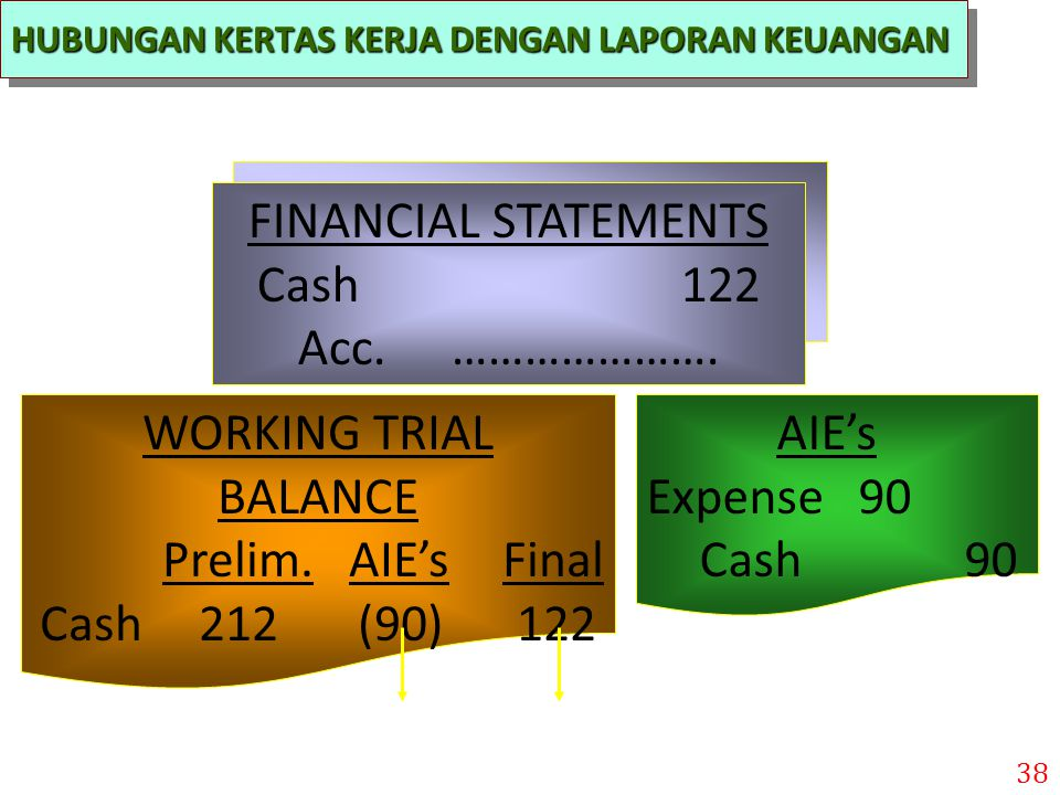 FINANCIAL STATEMENTS Cash 122 Acc. …………………. WORKING TRIAL BALANCE