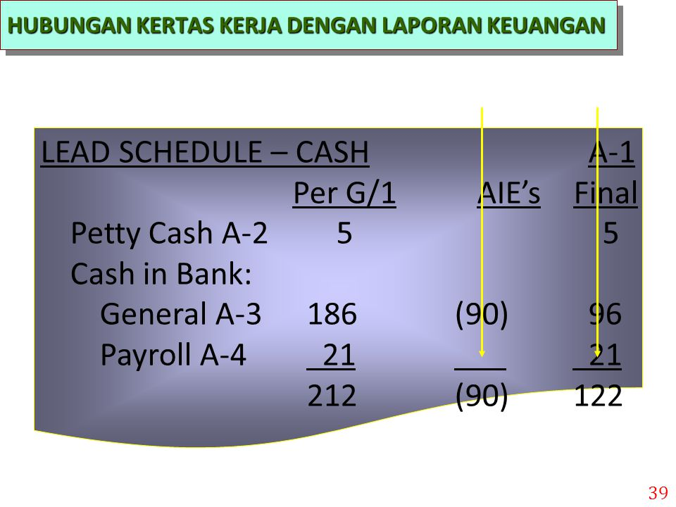LEAD SCHEDULE – CASH A-1 Per G/1 AIE's Final Petty Cash A-2 5 5