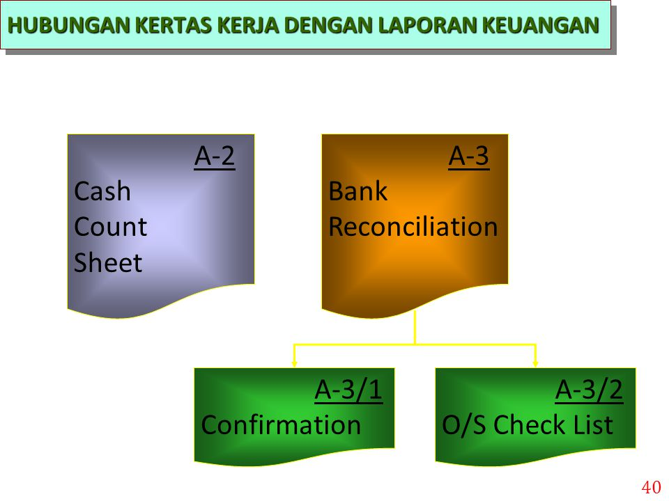 A-2 Cash Count Sheet A-3 Bank Reconciliation A-3/1 Confirmation A-3/2
