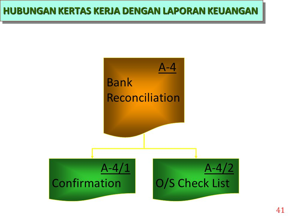 A-4 Bank Reconciliation A-4/1 Confirmation A-4/2 O/S Check List