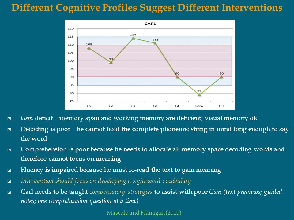 Different Cognitive Profiles Suggest Different Interventions