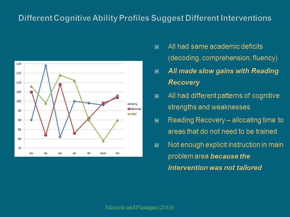 Different Cognitive Ability Profiles Suggest Different Interventions