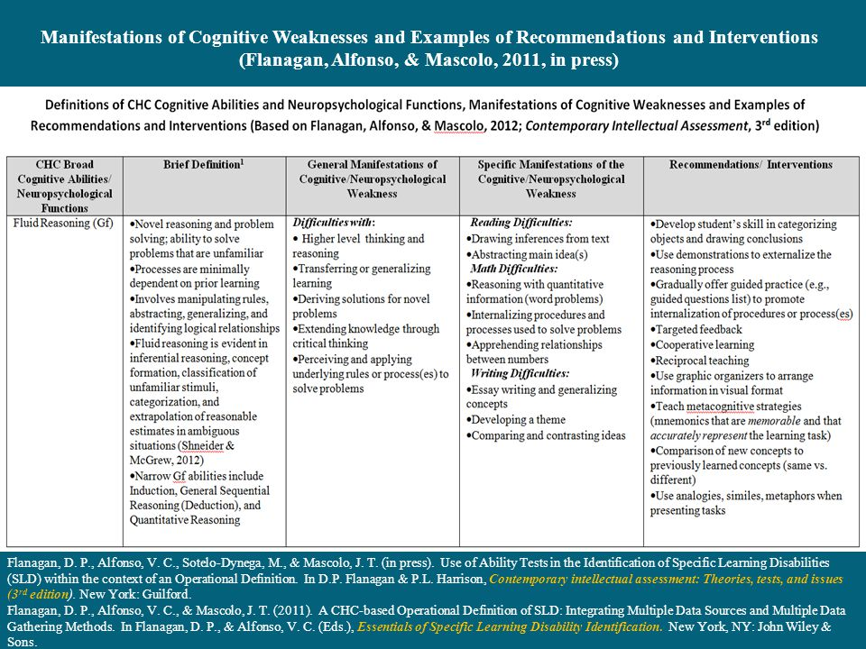 Manifestations of Cognitive Weaknesses and Examples of Recommendations and Interventions (Flanagan, Alfonso, & Mascolo, 2011, in press)